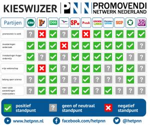 kieswijzer-promovendi